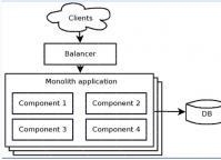 你了解微服务架构么?